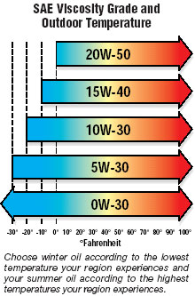 What is a motor oil Motor oil viscosity ratings